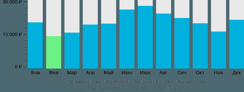 Динамика стоимости авиабилетов из Москвы в Аликанте по месяцам