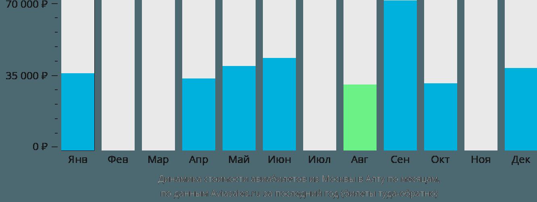 Динамика стоимости авиабилетов из Москвы в Алту по месяцам