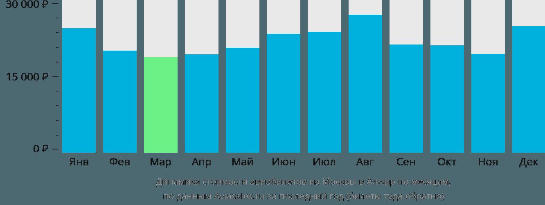 Динамика стоимости авиабилетов из Москвы в Алжир по месяцам