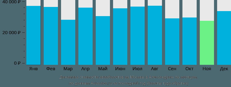 Динамика стоимости авиабилетов из Москвы в Александрию по месяцам