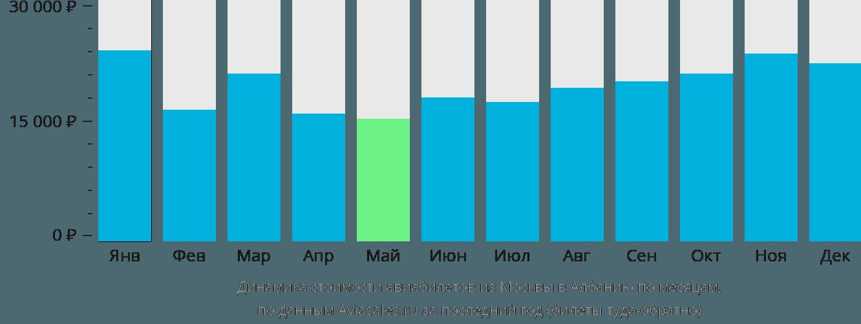 Динамика стоимости авиабилетов из Москвы в Албанию по месяцам