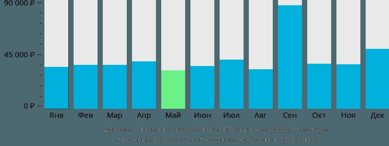 Динамика стоимости авиабилетов из Москвы в Ахмадабад по месяцам