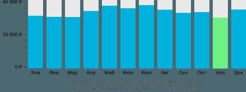 Динамика стоимости авиабилетов из Москвы в Амман по месяцам