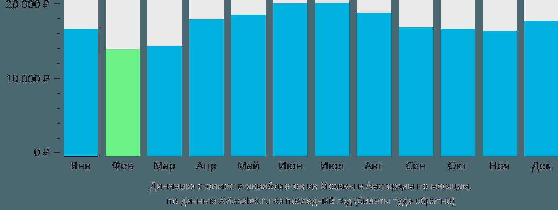 Динамика стоимости авиабилетов из Москвы в Амстердам по месяцам