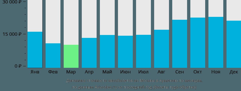 Динамика стоимости авиабилетов из Москвы в Армению по месяцам