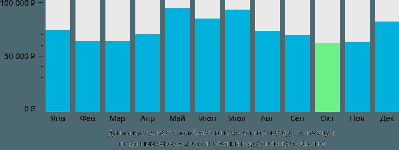 Динамика стоимости авиабилетов из Москвы в Анкоридж по месяцам