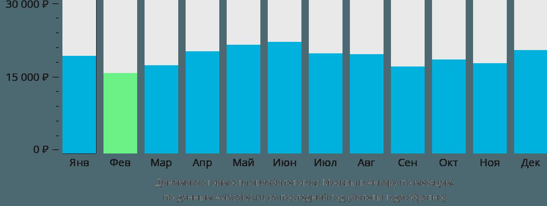 Динамика стоимости авиабилетов из Москвы в Анкару по месяцам