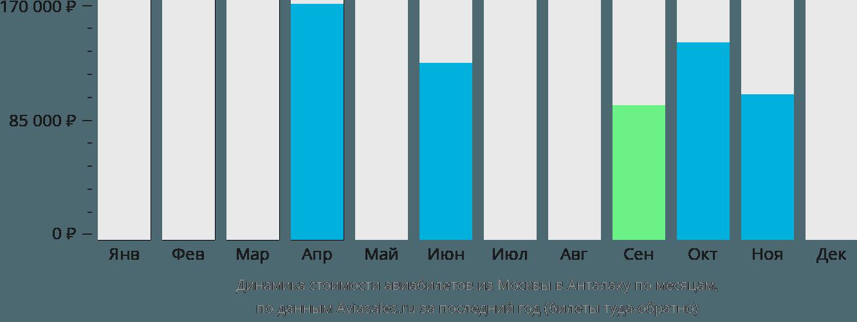 Динамика стоимости авиабилетов из Москвы в Анталаху по месяцам