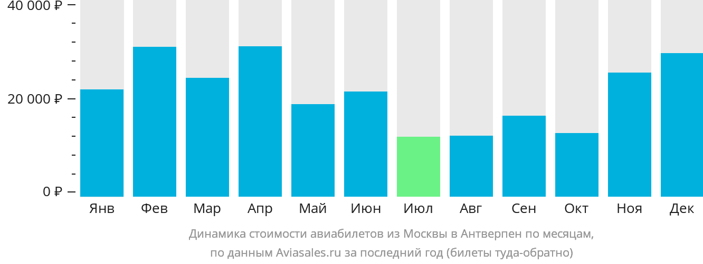 Динамика стоимости авиабилетов из Москвы в Антверпен по месяцам