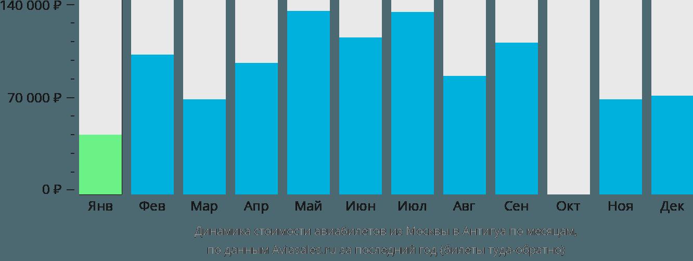 Динамика стоимости авиабилетов из Москвы в Антигуа по месяцам
