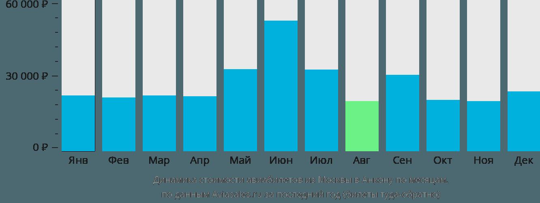 Динамика стоимости авиабилетов из Москвы в Анкону по месяцам