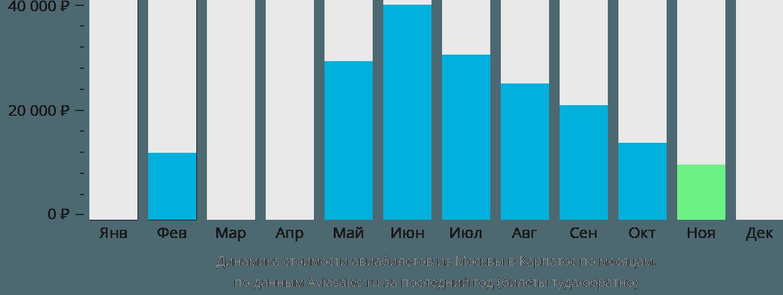 Динамика стоимости авиабилетов из Москвы в Карпатос по месяцам
