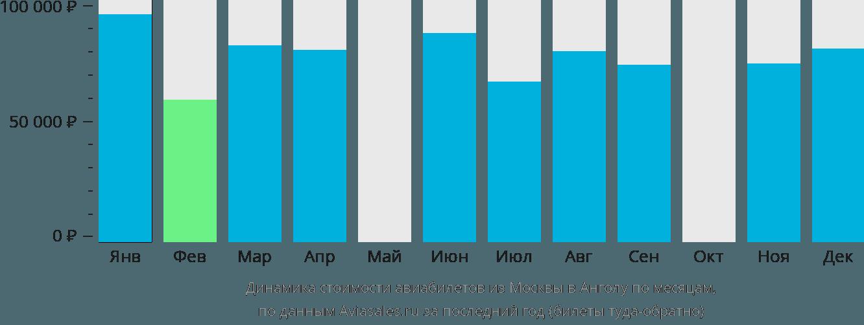 Динамика стоимости авиабилетов из Москвы в Анголу по месяцам