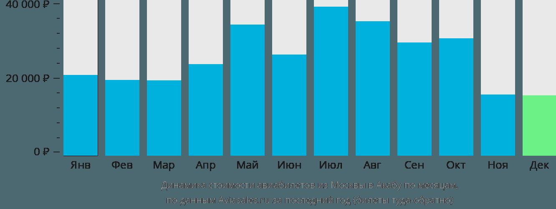 Динамика стоимости авиабилетов из Москвы в Акабу по месяцам