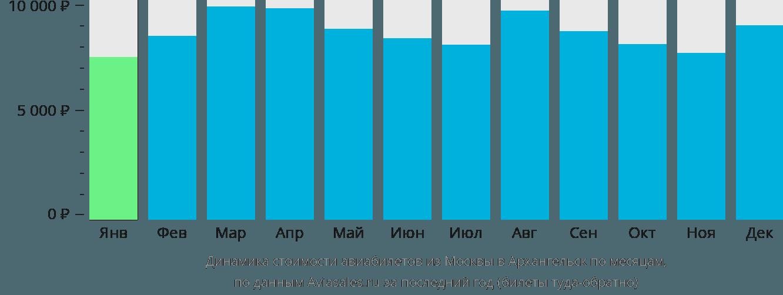 Динамика стоимости авиабилетов из Москвы в Архангельск по месяцам