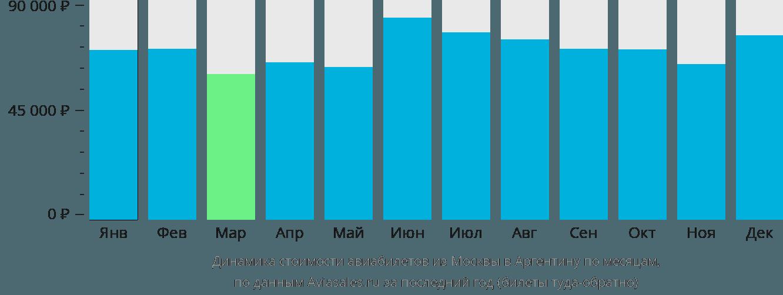 Динамика стоимости авиабилетов из Москвы в Аргентину по месяцам
