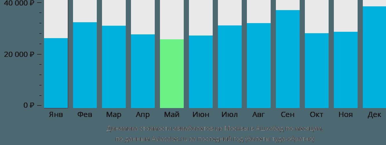 Динамика стоимости авиабилетов из Москвы в Ашхабад по месяцам