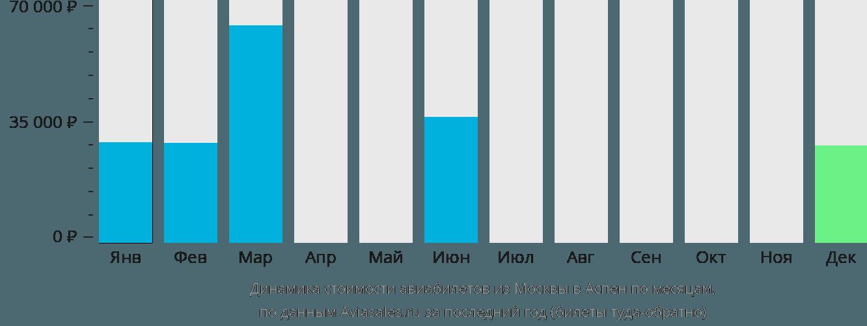 Динамика стоимости авиабилетов из Москвы в Аспен по месяцам