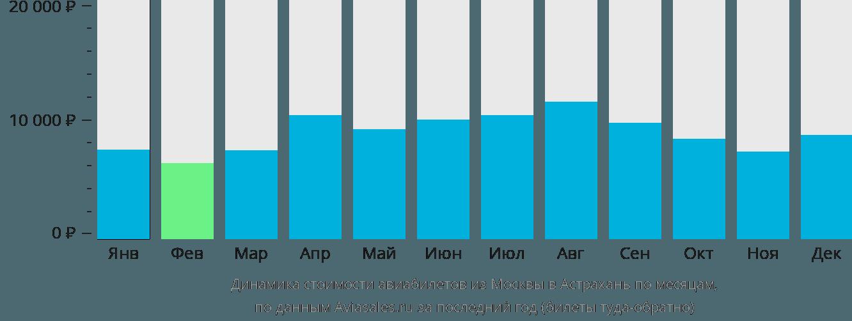 Динамика стоимости авиабилетов из Москвы в Астрахань по месяцам