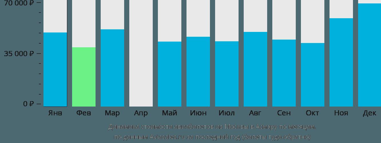 Динамика стоимости авиабилетов из Москвы в Асмэру по месяцам