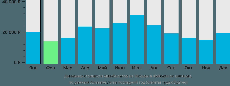 Динамика стоимости авиабилетов из Москвы в Кайсери по месяцам