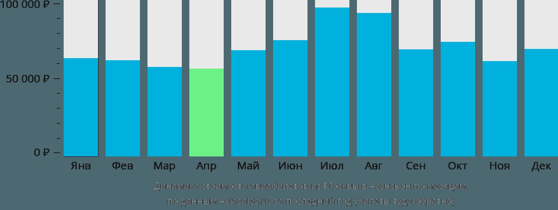 Динамика стоимости авиабилетов из Москвы в Асунсьон по месяцам
