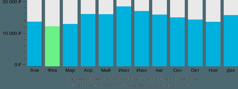 Динамика стоимости авиабилетов из Москвы в Афины по месяцам