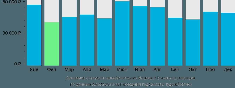 Динамика стоимости авиабилетов из Москвы в Атланту по месяцам