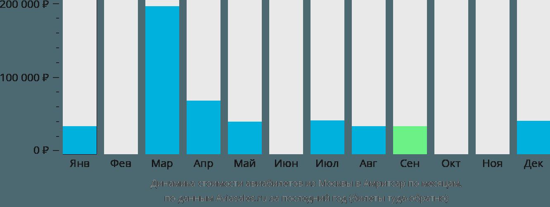 Динамика стоимости авиабилетов из Москвы в Амритсар по месяцам