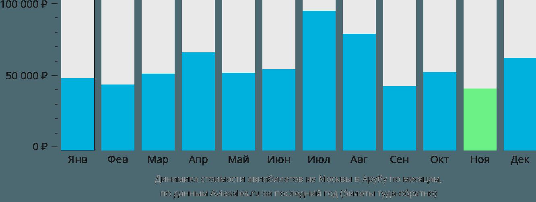 Динамика стоимости авиабилетов из Москвы в Арубу по месяцам