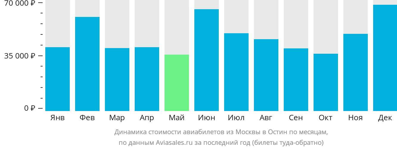 Динамика стоимости авиабилетов из Москвы в Остин по месяцам