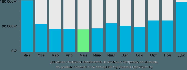 Динамика стоимости авиабилетов из Москвы в Австралию по месяцам