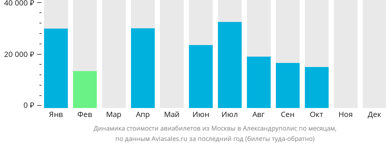 Динамика стоимости авиабилетов из Москвы в Александруполис по месяцам
