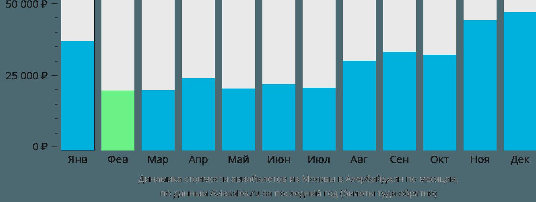 Динамика стоимости авиабилетов из Москвы в Азербайджан по месяцам