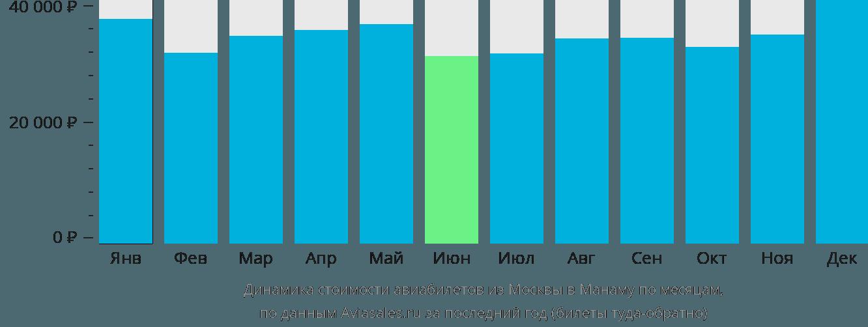 Динамика стоимости авиабилетов из Москвы в Манаму по месяцам