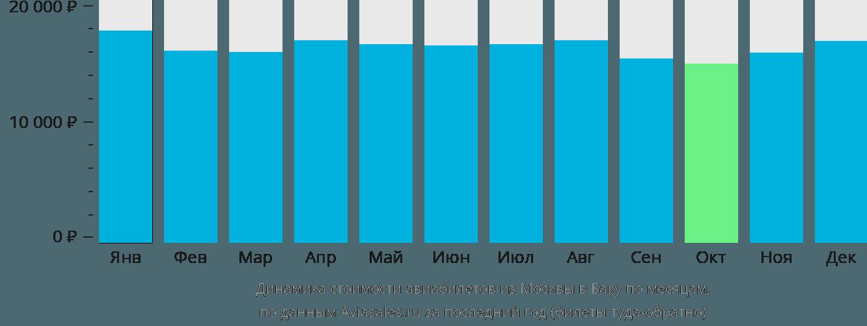 Динамика стоимости авиабилетов из Москвы в Баку по месяцам