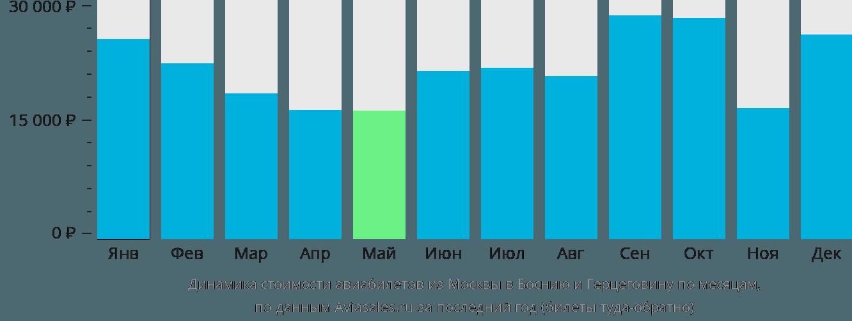 Динамика стоимости авиабилетов из Москвы в Боснию и Герцеговину по месяцам