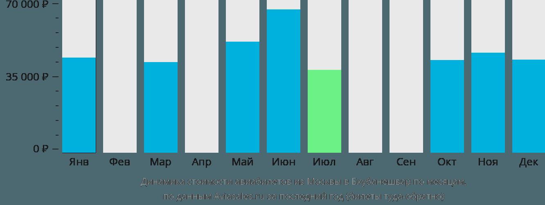Динамика стоимости авиабилетов из Москвы в Бхубанешвар по месяцам