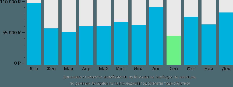 Динамика стоимости авиабилетов из Москвы на Барбадос по месяцам