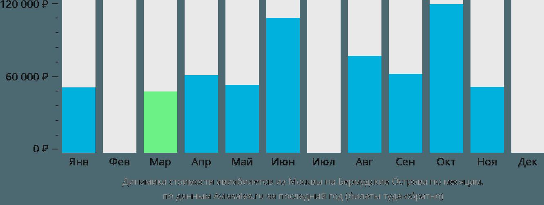 Динамика стоимости авиабилетов из Москвы на Бермудские Острова по месяцам