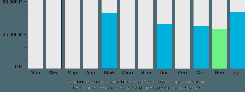 Динамика стоимости авиабилетов из Москвы в Хартфорд по месяцам