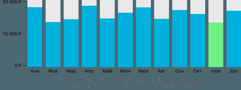 Динамика стоимости авиабилетов из Москвы в Бриндизи по месяцам