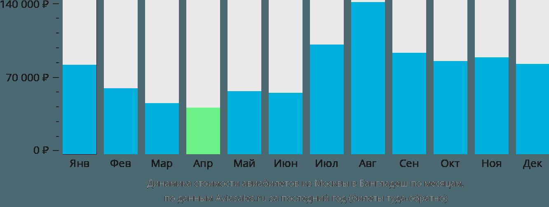 Динамика стоимости авиабилетов из Москвы в Бангладеш по месяцам