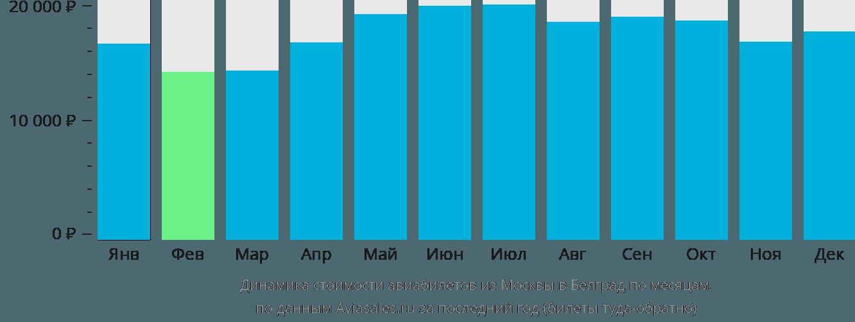 Динамика стоимости авиабилетов из Москвы в Белград по месяцам