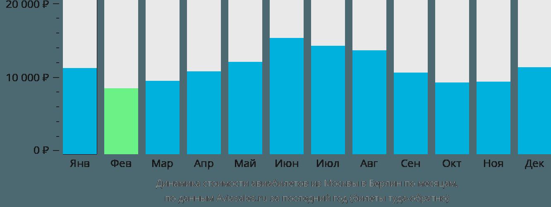 Динамика стоимости авиабилетов из Москвы в Берлин по месяцам