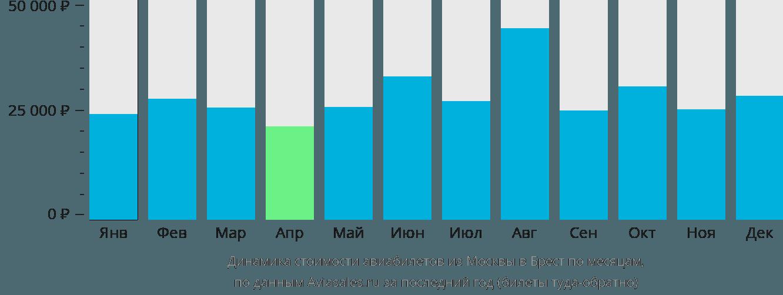 Динамика стоимости авиабилетов из Москвы в Брест по месяцам