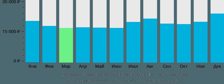 Динамика стоимости авиабилетов из Москвы в Бельгию по месяцам