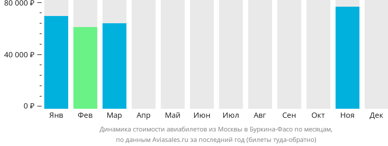 Динамика стоимости авиабилетов из Москвы в Буркину-Фасо по месяцам