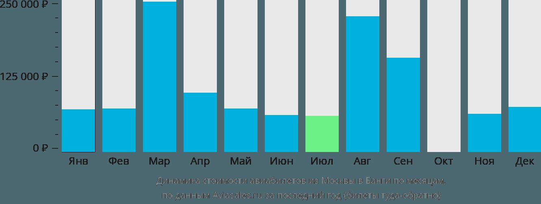 Динамика стоимости авиабилетов из Москвы в Банги по месяцам