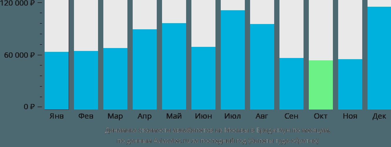 Динамика стоимости авиабилетов из Москвы в Бриджтаун по месяцам